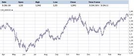 Динамика курса евро-доллар за год