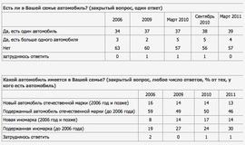 Сколько россиян имеют личные автомобили? (ВЦИОМ)