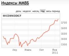 Динамика индекса ММВБ за год