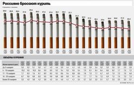 Доля курящих в России (TNS)