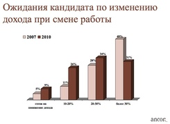 """Ожидания кандидата по изменению дохода при смене работы (""""Анкор"""")"""