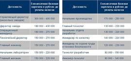 Зарплаты в производственном секторе по данным Antal Russia.