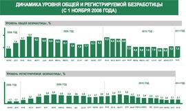 Динамика общей и регистрированной безработицы с начала кризиса (Минздравсоцразвития)