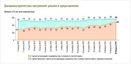 Динамика протестных настроений в представлении россиян (ФОМ)