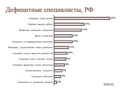 """Дефицитные специалисты в РФ (""""Анкор"""")"""