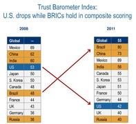 Индекс Edelman Trust Barometer