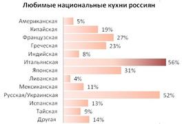Кулинарные предпочтения российских туристов (Hotels.com)