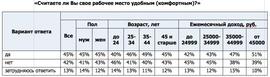 «Считаете ли Вы свое рабочее место удобным (комфортным)?» (Superjob.ru)