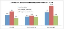 Планы по изменению численности персонала компаний в 2012 г. (Adecco)