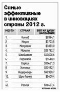 Самые эффективные в инновациях сраны в 2012 г (INCEAD)