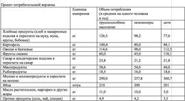 Проект потребительской корзины (Минтруд)
