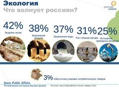 Что волнует жителей России? (Ipsos и Synovate Comcon)