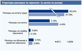 Структура расходов на персонал компаний в 2009 и 2011 гг. (KPMG)