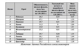 Показатели городов-лидеров рейтинга РСИ