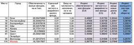 Показатели крупных городов России в рейтинге РСИ