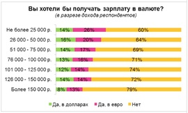 В какой валюте хотели бы получать зарплату россияне (HeadHunter)