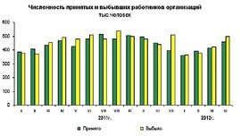 Численость выбывших и принятых работников 2011 - 2012 гг. (Росстат)