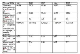 Тарифы на услуги ЖКХ в Москве 2001-2005 гг., данные Penny Lane Realty