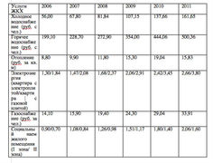 Тарифы на услуги ЖКХ в Москве в 2006 - 2011 гг., данные Penny Lane Realty