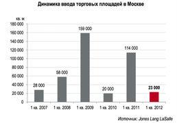 Динамика ввода торговых центров в Москве, 2007 - 2012 г.