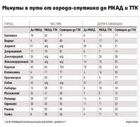 Минуты в пути от городов спутников Москвы и МКАДа до ТТК