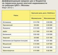Максимальные и минимальные цены на элитную недвижимость в ЦАО, данные IntermarkSavills