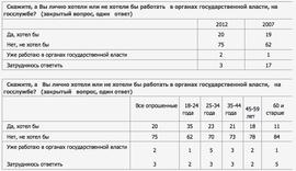 Хотят ли россияне работать в органах государственной власти (ВЦИОМ)