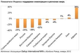 Показатели Индекса поддержки иммиграции в регионах мира (Gallup International/WIN)