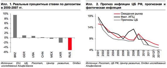 Банки россии процентные ставки на кредит хоме кредит личный кабинет по номеру
