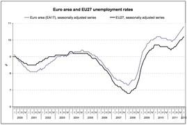 Динамика общей безработицы стран Евросоюза (Eurostat)