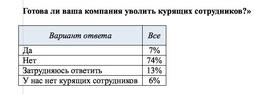 Готовы ли российские работодатели увольнять курящих сотрудников? (Superjob.ru)