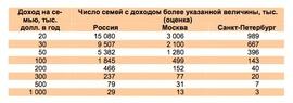 """Доля среднего класса в России за последние 9 лет (""""Росгосстрах"""")"""