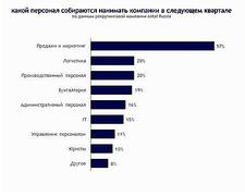 Кого приглашают на работу в России (Antal Russia)