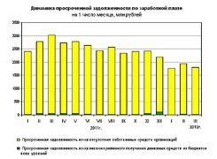 Динамика просроченной задолженности по зарплате в 2011 - 2012 гг. (Росстат)