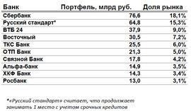 Десятка лидеров рынка кредитных карт на 01.04.2012