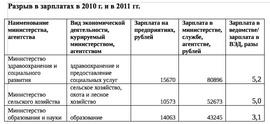 Разрыв в зарплатах в 2010 г. и в 2011 гг. (ФБК по данным Росстат)