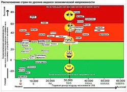 Рейтинг стран по уровню индекса социальной напряженности (Gallup International)