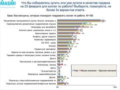 Какие подарки женщины готовят коллегам к 23 февраля (Masmi Russia)