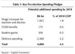 Key pre-election spending pledges