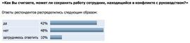 Может ли сотрудник сохранить работу после конфликта с руководством? (мнение руководителей, Superjob.ru)