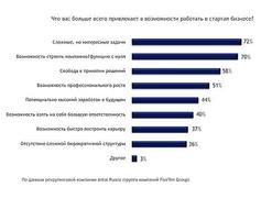 Что привлекает менеджеров в стартап? (Antal Russia)