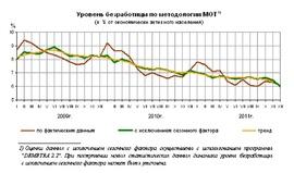 Динамика общей безработицы 2009 - 2011 гг. (Росстат)