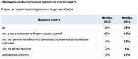 «Ожидают ли работники получения премии по итогам года?» (Superjob.ru)