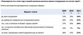 «Планируют ли работодателии выплатить премии по итогам года?» (Superjob.ru)