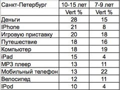Что мечтают получить в подарок московские дети (Synovate Comcon)