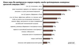 """Какие меры предприняли россияне, чтобы предотвратить повторение кризисной ситуации 2008? (""""Анкор"""")"""