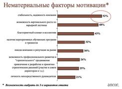 """Нематериальные факторы мотивации (""""Анкор"""")"""