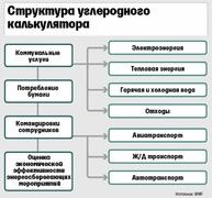 Структура углеродного калькулятора (WWF)