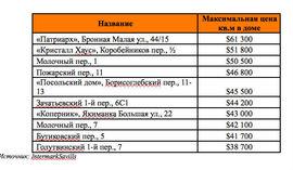 Московские жилые комплексы с самым дорогим квадратным метром (вторичный рынок)