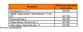 Московские жилые комплексы с самым дорогим квадратным метром (первичный рынок)